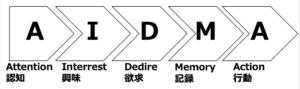 AIDMA(アイドマ)